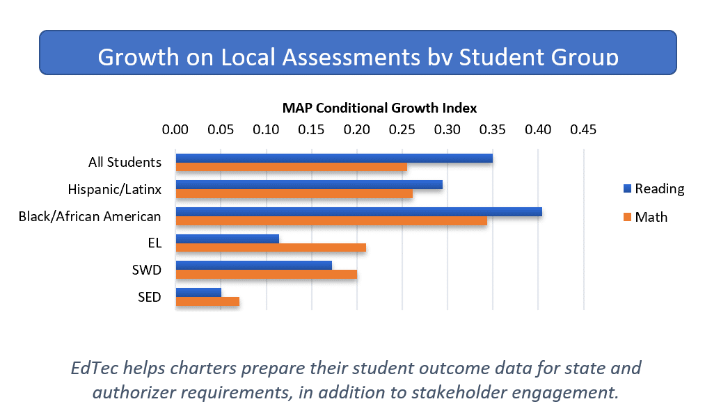 EdTec helps charters prepare their student outcome data for state and authorizer requirements, in addition to stakeholder engagement.
